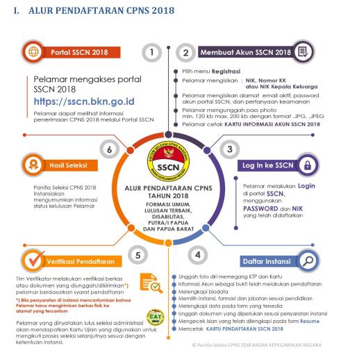 link pendaftaran cpns alur pendaftaran