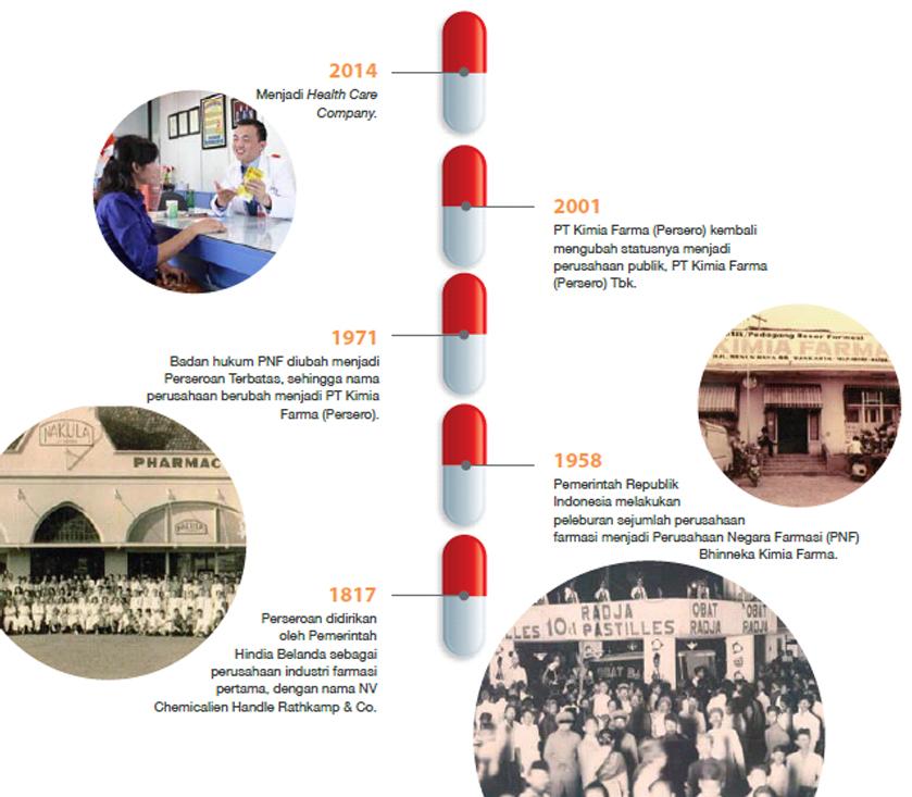 Rekrutmen PT Kimia Farma timeline