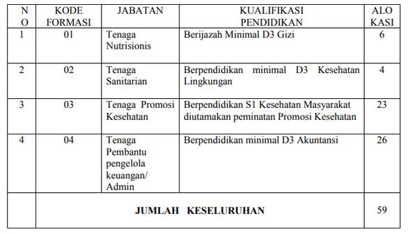 Rekrutmen Pegawai Dinas Kesehatan Kab Sidoarjo formasi jabatan