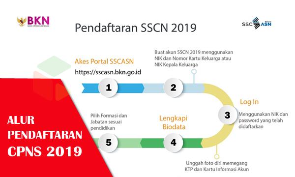 Alur Pendaftaran Seleksi CPNS Tahun 2019