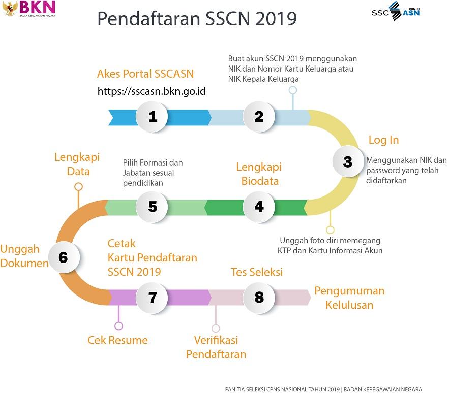 Seleksi CPNS Kementerian Hukum dan HAM alur