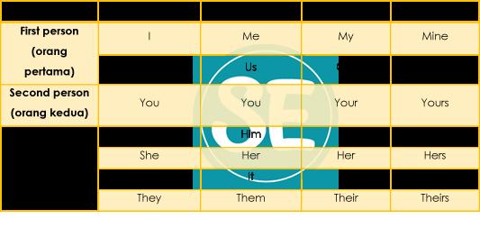 Contoh Soal Personal Pronoun
